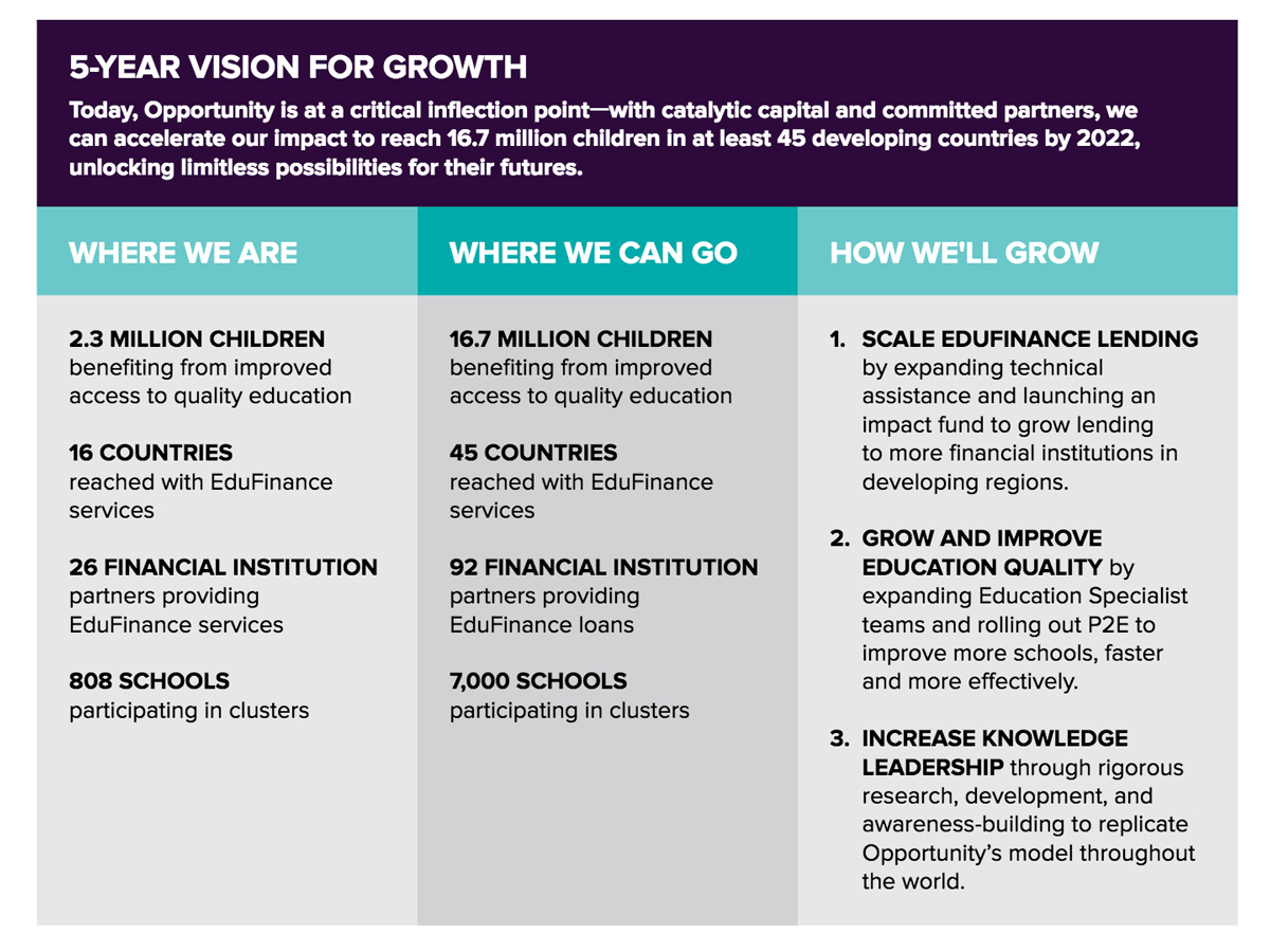 EduFinance Vision for Growth